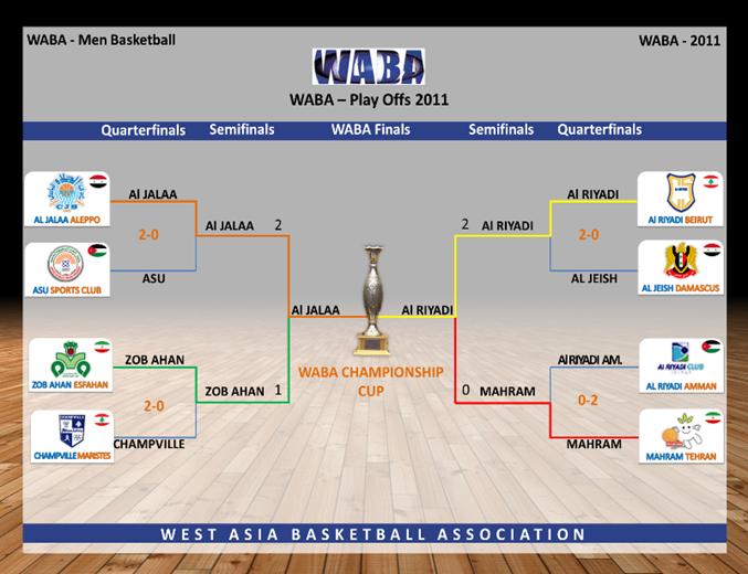 WABA Final