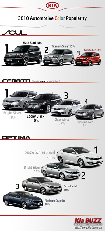 final_kia_popularity